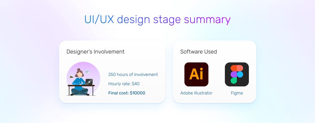 flutter app development cost: ui/ux design