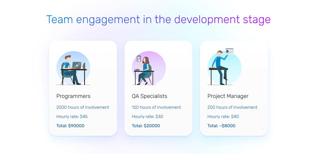 flutter app development cost: development and testing