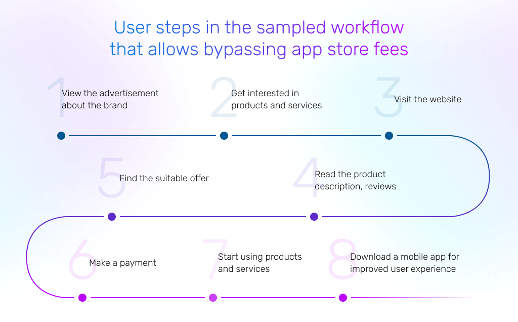example with workflow to bypass app store fees