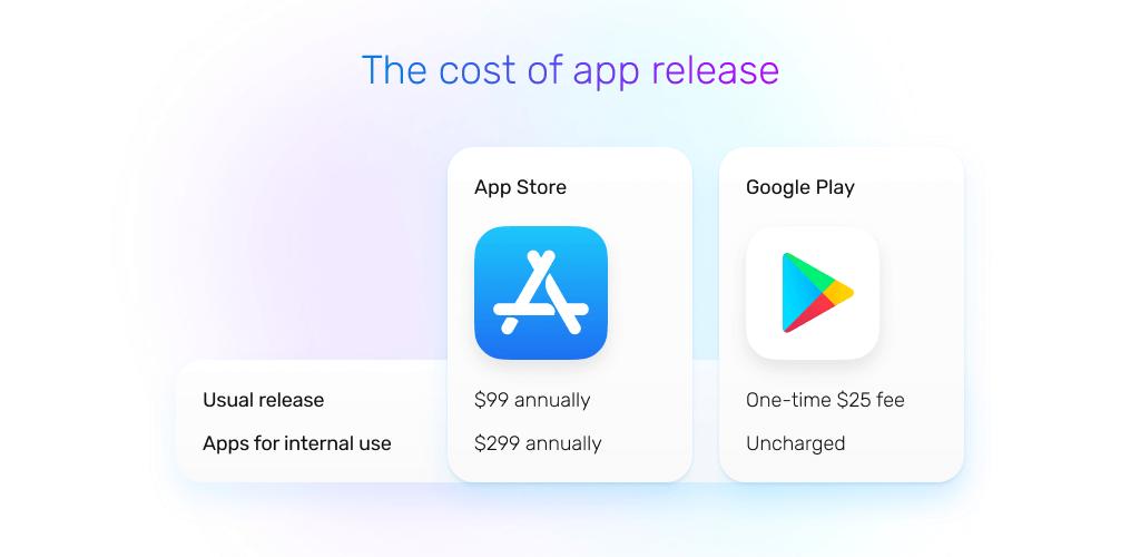 app release cost