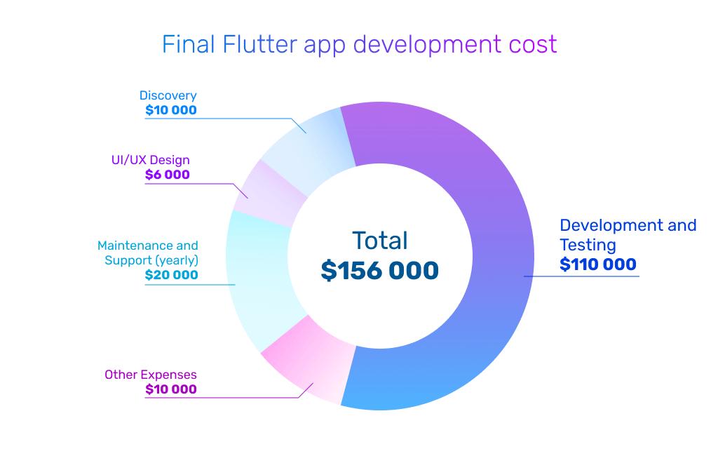 final flutter development cost