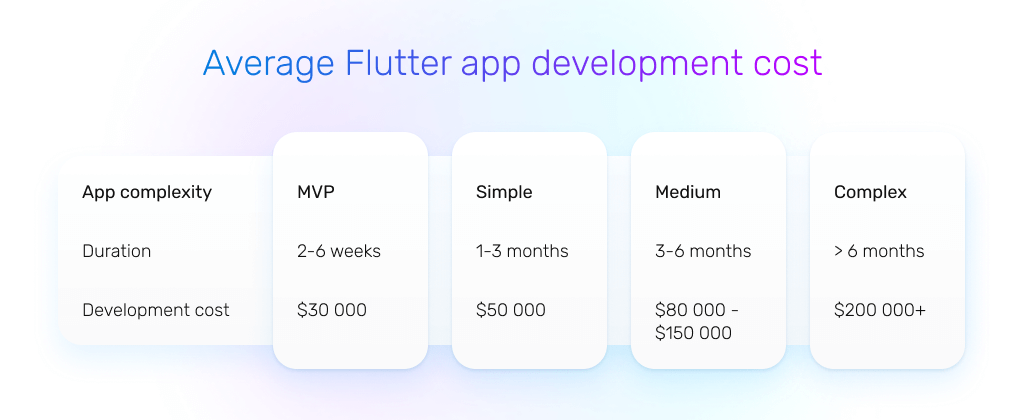 average flutter app development cost