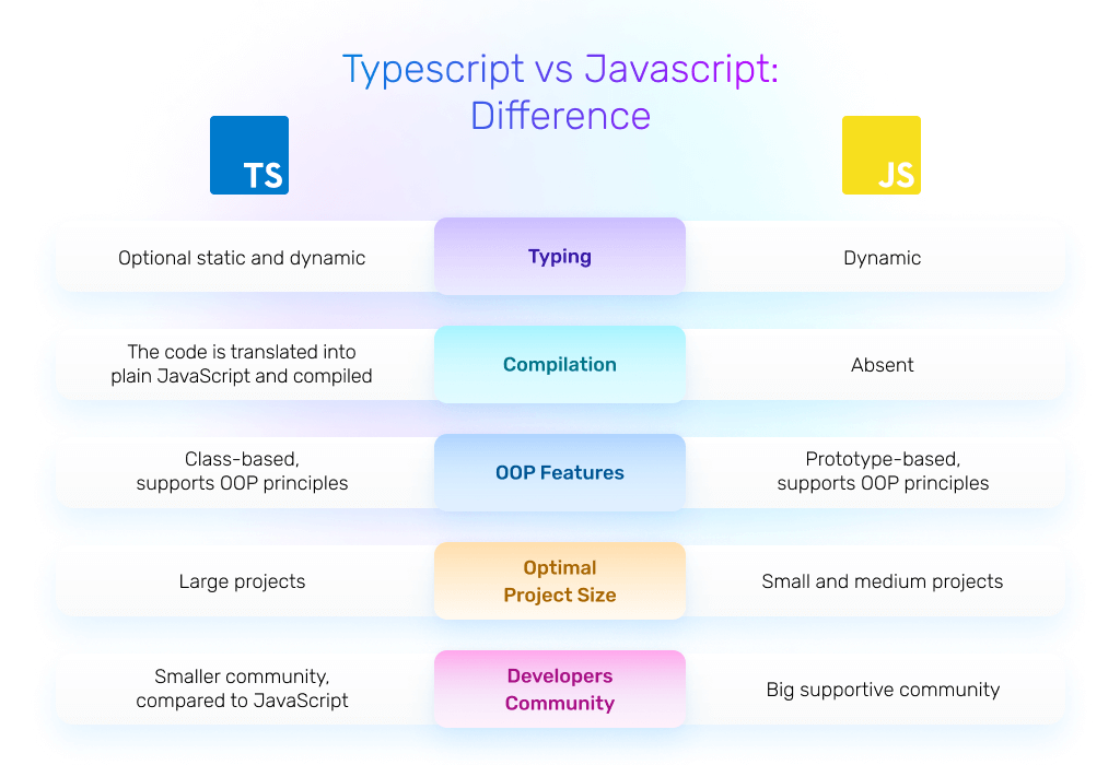 typescript vs javascript: difference