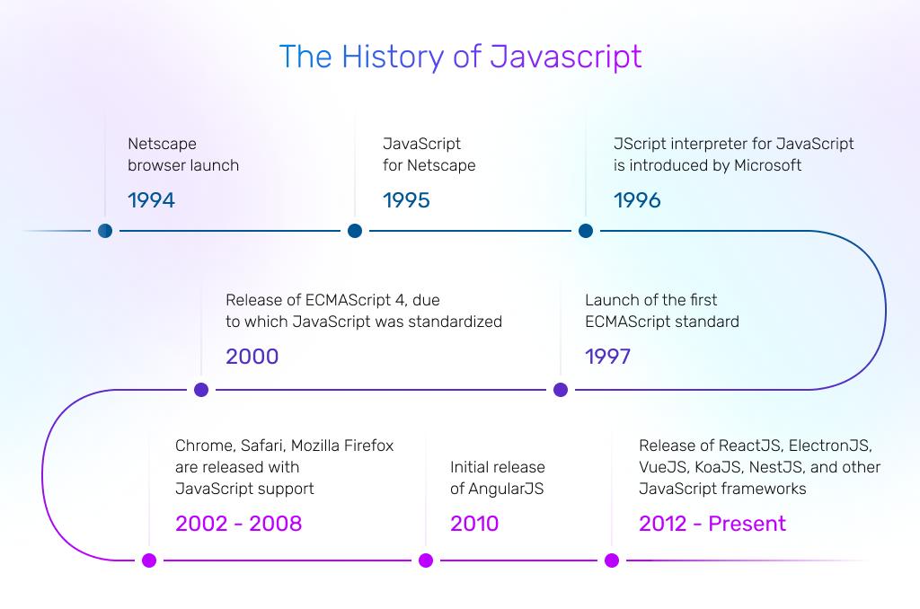 javascript's history