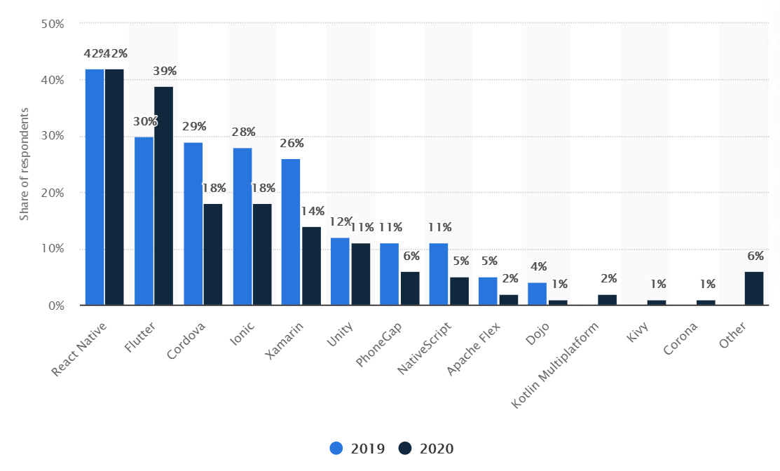 flutter popularity statistics